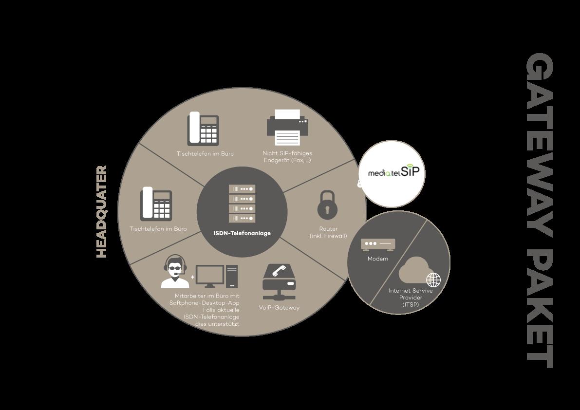 VoIP Gateway Paket Lösung