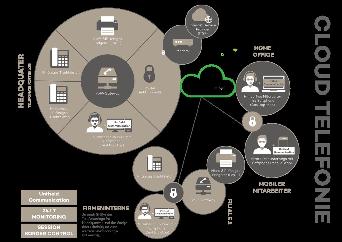 IP Telefonie aus der Cloud